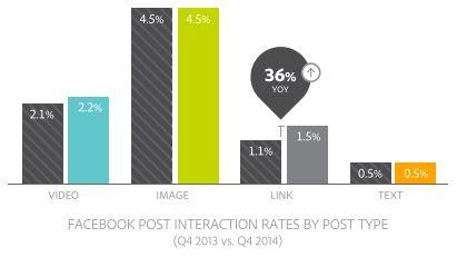 + 36 % d'interactions pour les liens, les vidéos en augmentation, les posts textes en chute.
